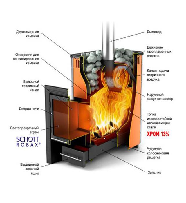 Что значит печь с теплообменником теплообменное оборудование астера новогиреево часы работы